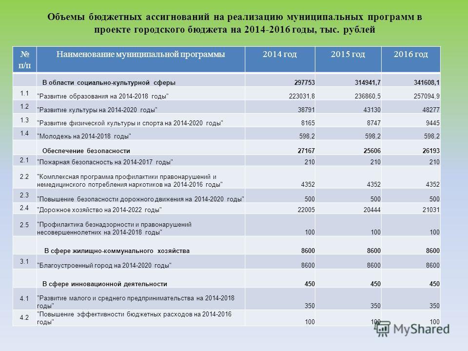 Объемы бюджетных ассигнований на реализацию муниципальных программ в проекте городского бюджета на 2014-2016 годы, тыс. рублей п/п Наименование муниципальной программы2014 год2015 год2016 год В области социально-культурной сферы297753314941,7341608,1