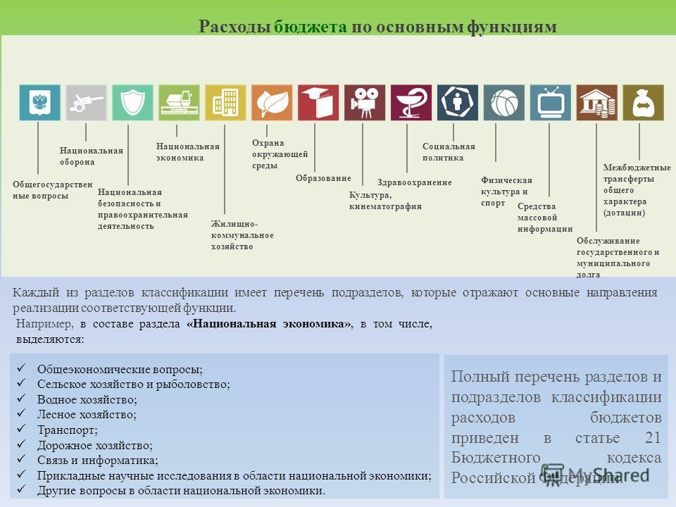 Например, в составе раздела «Национальная экономика», в том числе, выделяются: Общеэкономические вопросы; Сельское хозяйство и рыболовство; Водное хозяйство; Лесное хозяйство; Транспорт; Дорожное хозяйство; Связь и информатика; Прикладные научные исс