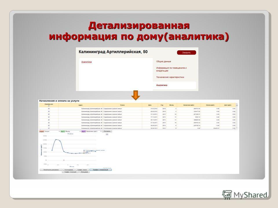 Детализированная информация по дому(аналитика)