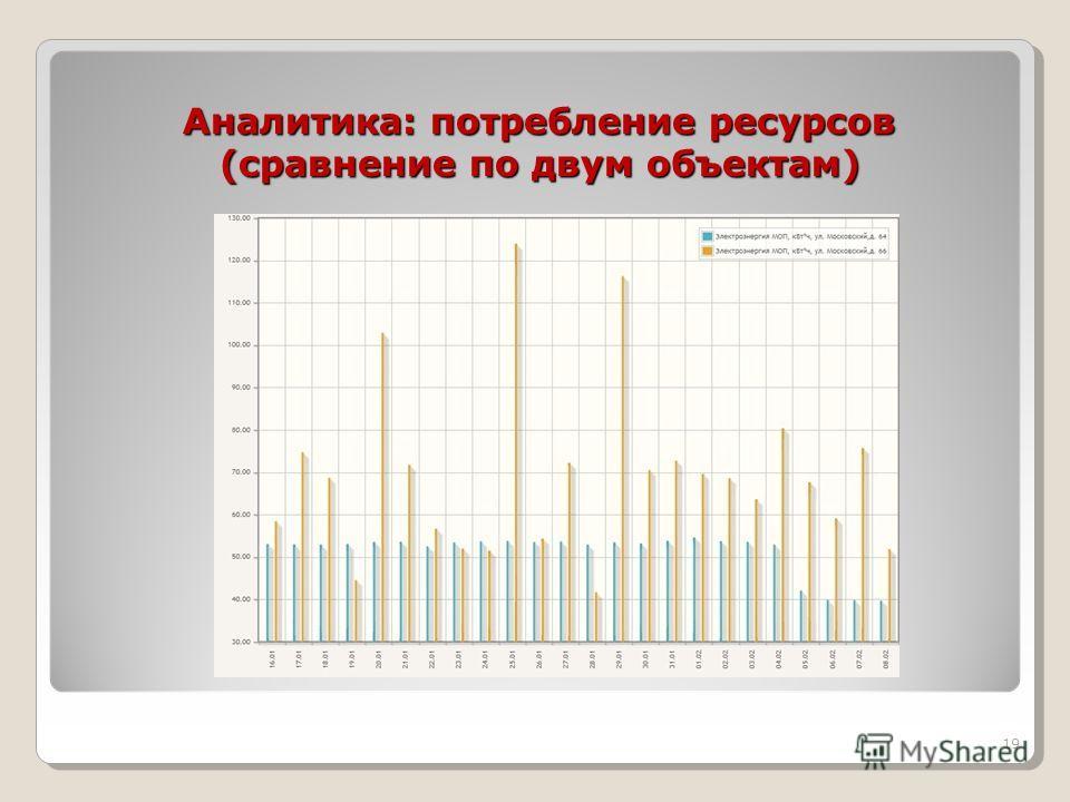 Аналитика: потребление ресурсов (сравнение по двум объектам) Аналитика: потребление ресурсов (сравнение по двум объектам) 19