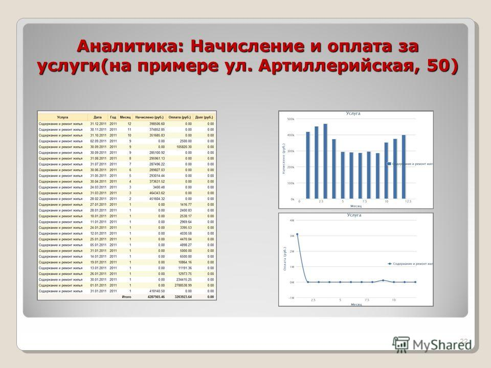 Аналитика: Начисление и оплата за услуги(на примере ул. Артиллерийская, 50) Аналитика: Начисление и оплата за услуги(на примере ул. Артиллерийская, 50) 22