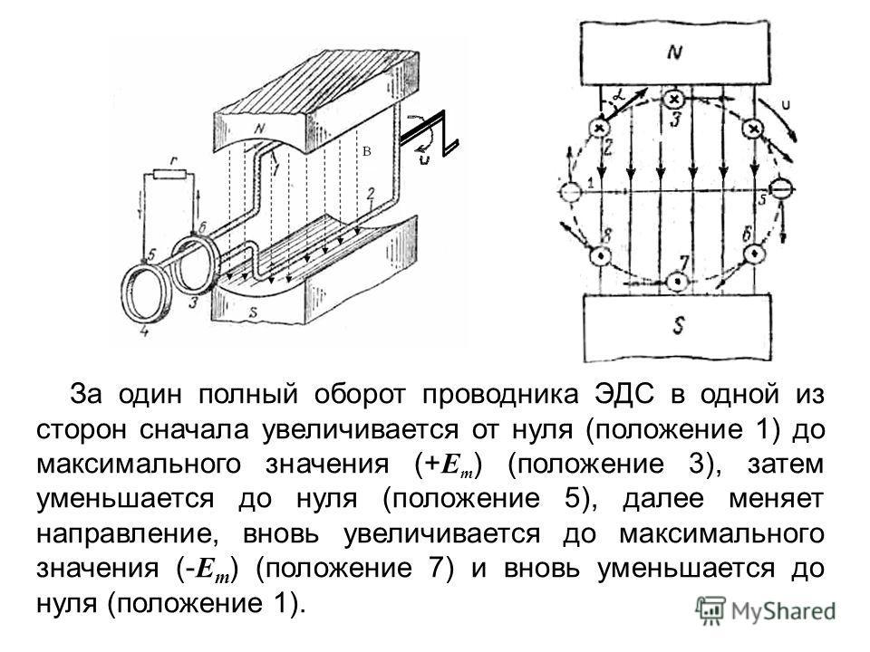 За один полный оборот проводника ЭДС в одной из сторон сначала увеличивается от нуля (положение 1) до максимального значения (+ E m ) (положение 3), затем уменьшается до нуля (положение 5), далее меняет направление, вновь увеличивается до максимально