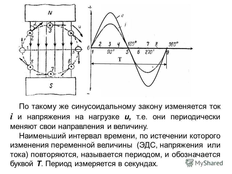 По такому же синусоидальному закону изменяется ток i и напряжения на нагрузке u, т.е. они периодически меняют свои направления и величину. Наименьший интервал времени, по истечении которого изменения переменной величины (ЭДС, напряжения или тока) пов
