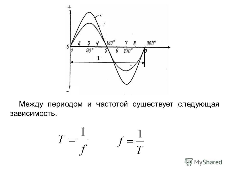 Между периодом и частотой существует следующая зависимость.