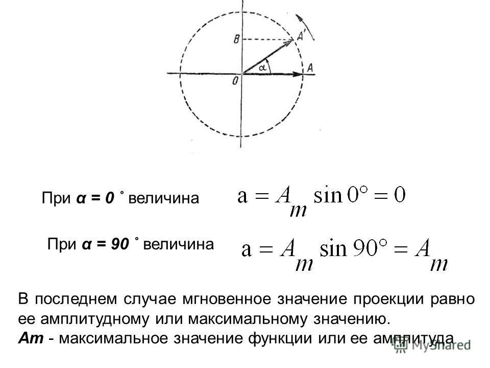 При α = 0 ˚ величина При α = 90 ˚ величина В последнем случае мгновенное значение проекции равно ее амплитудному или максимальному значению. Am - максимальное значение функции или ее амплитуда