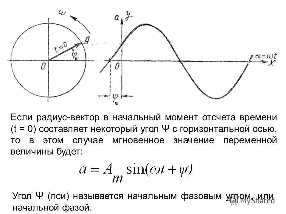 Если радиус-вектор в начальный момент отсчета времени (t = 0) составляет некоторый угол Ψ с горизонтальной осью, то в этом случае мгновенное значение переменной величины будет: Угол Ψ (пси) называется начальным фазовым углом, или начальной фазой.