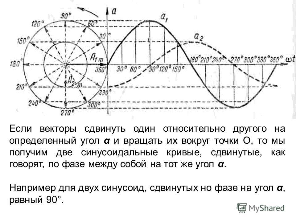 Если векторы сдвинуть один относительно другого на определенный угол α и вращать их вокруг точки О, то мы получим две синусоидальные кривые, сдвинутые, как говорят, по фазе между собой на тот же угол α. Например для двух синусоид, сдвинутых но фазе н