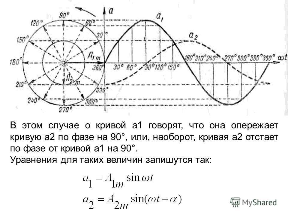 В этом случае о кривой a1 говорят, что она опережает кривую а2 по фазе на 90°, или, наоборот, кривая a2 отстает по фазе от кривой a1 на 90°. Уравнения для таких величин запишутся так: