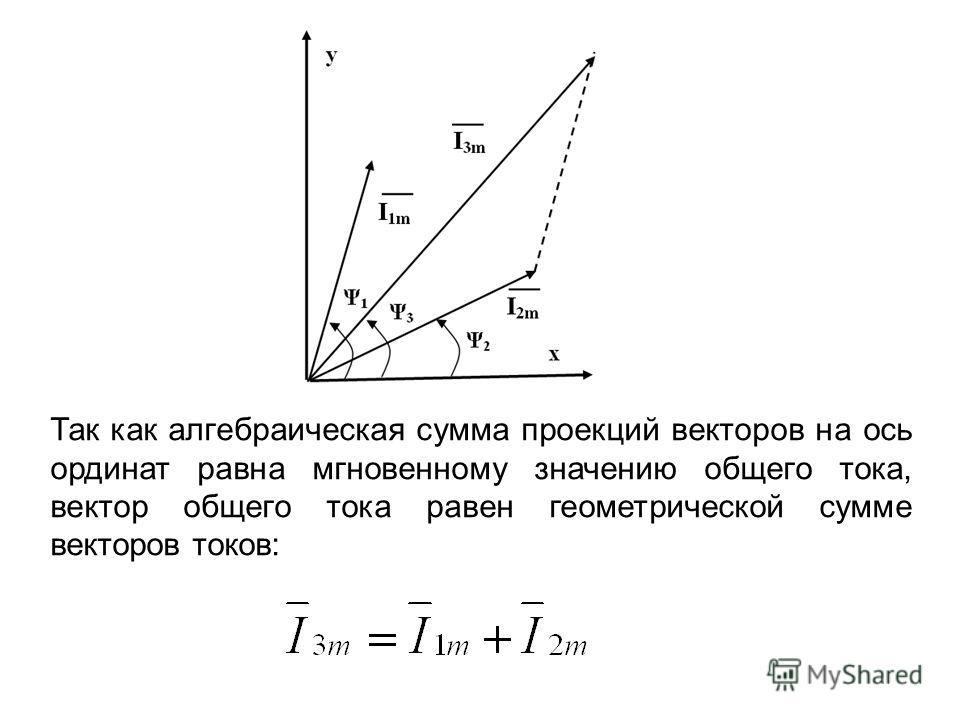 Так как алгебраическая сумма проекций векторов на ось ординат равна мгновенному значению общего тока, вектор общего тока равен геометрической сумме векторов токов: