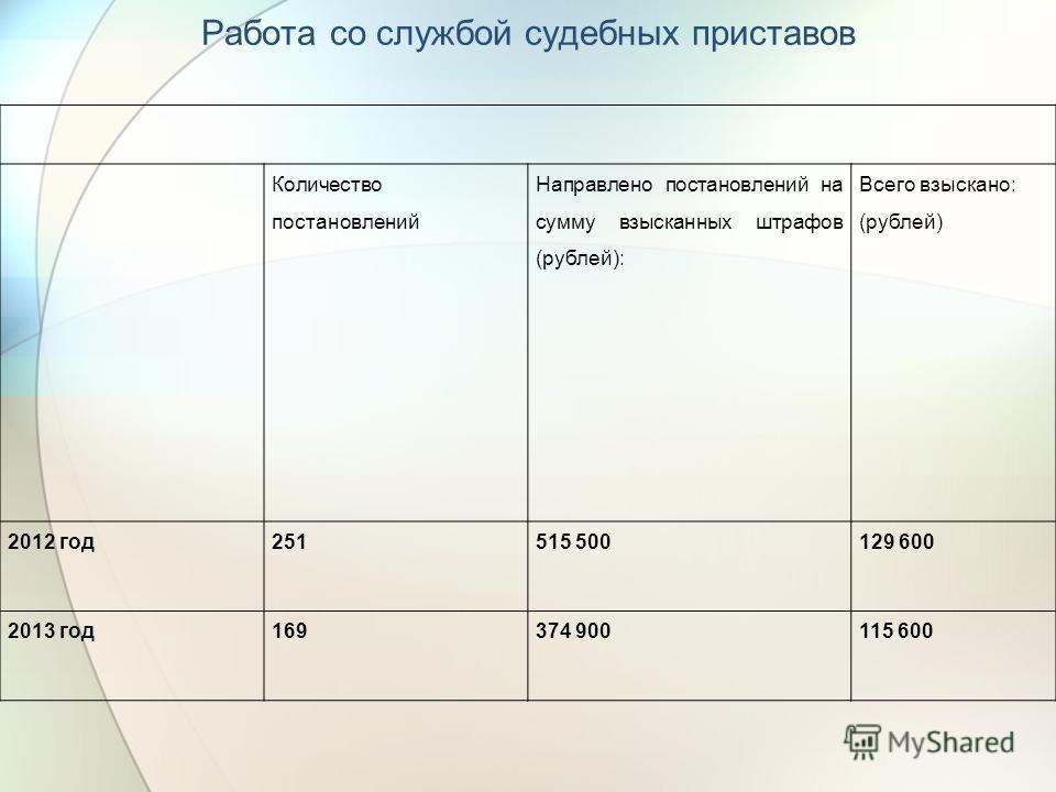 Работа со службой судебных приставов Количество постановлений Направлено постановлений на сумму взысканных штрафов (рублей): Всего взыскано: (рублей) 2012 год251515 500129 600 2013 год169374 900115 600