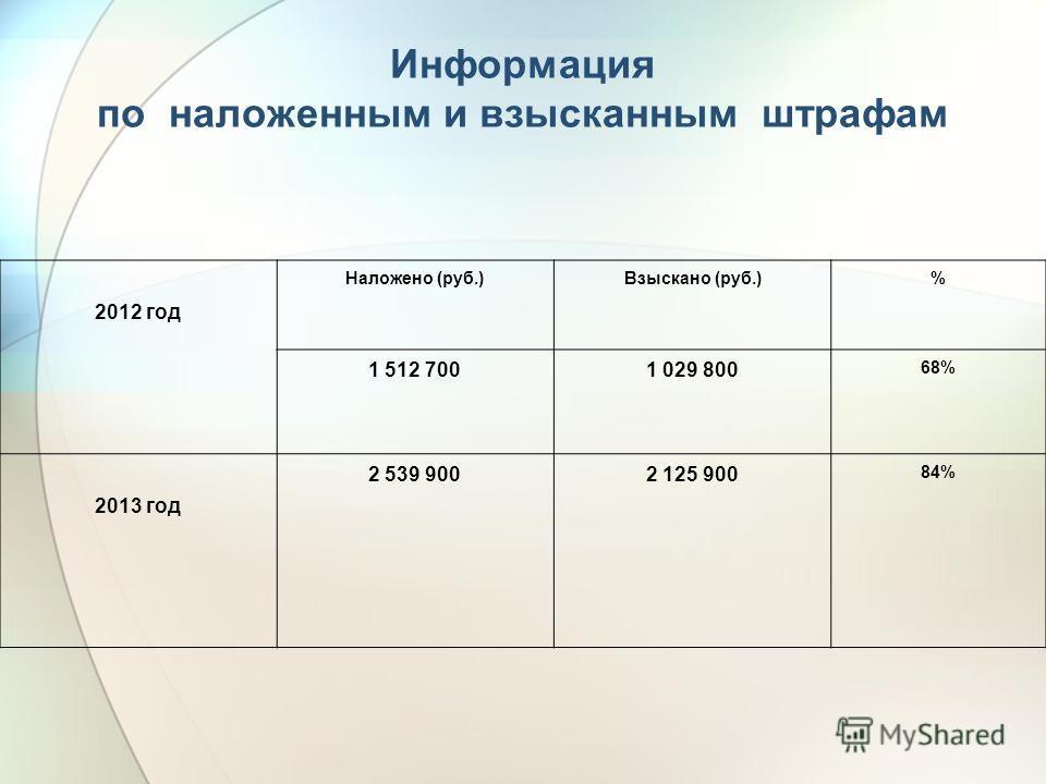 Информация по наложенным и взысканным штрафам 2012 год Наложено (руб.)Взыскано (руб.)% 1 512 7001 029 800 68% 2013 год 2 539 9002 125 900 84%