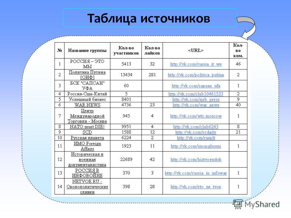 Таблица источников