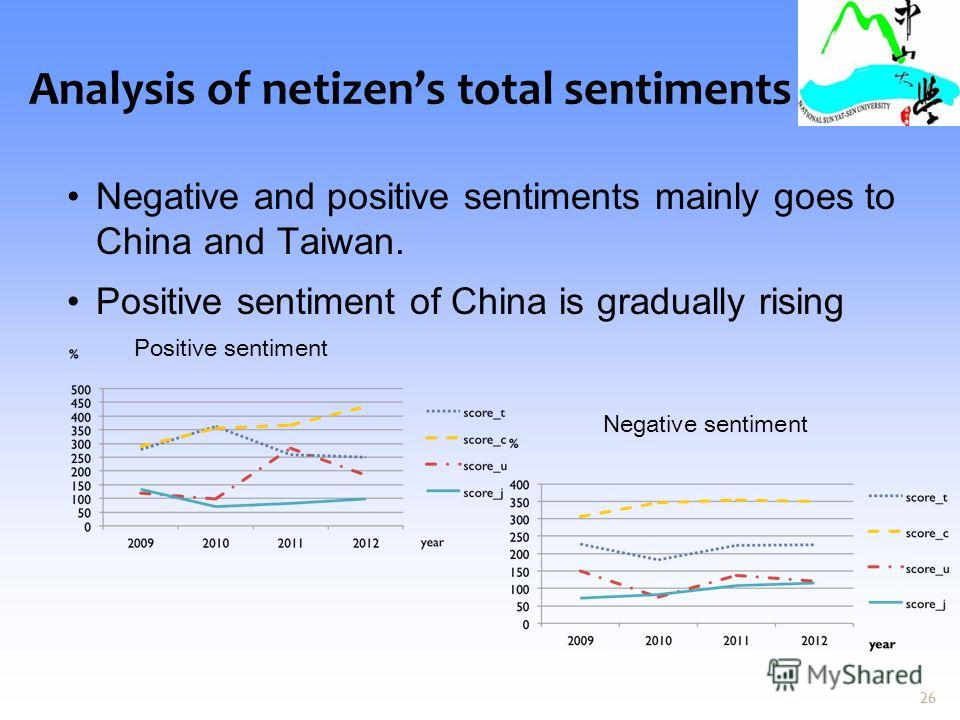 Analysis of netizens total sentiments Negative and positive sentiments mainly goes to China and Taiwan. Positive sentiment of China is gradually rising 26 Positive sentiment Negative sentiment
