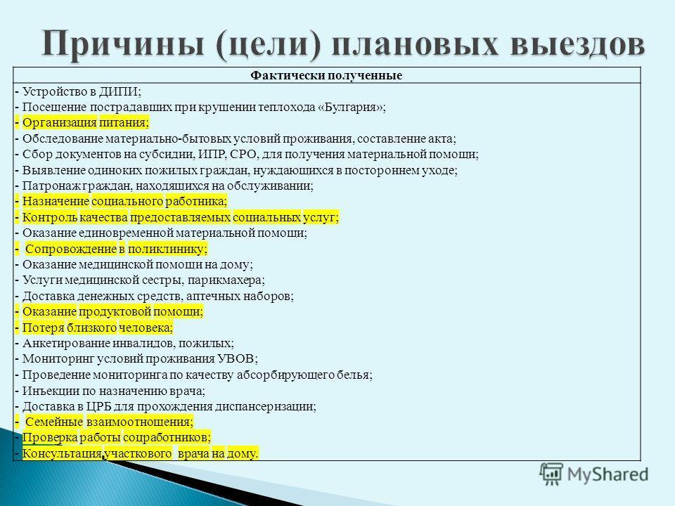 Фактически полученные - Устройство в ДИПИ; - Посещение пострадавших при крушении теплохода «Булгария»; - Организация питания; - Обследование материально-бытовых условий проживания, составление акта; - Сбор документов на субсидии, ИПР, СРО, для получе
