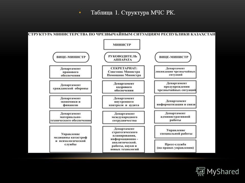 Таблица 1. Структура МЧС РК.