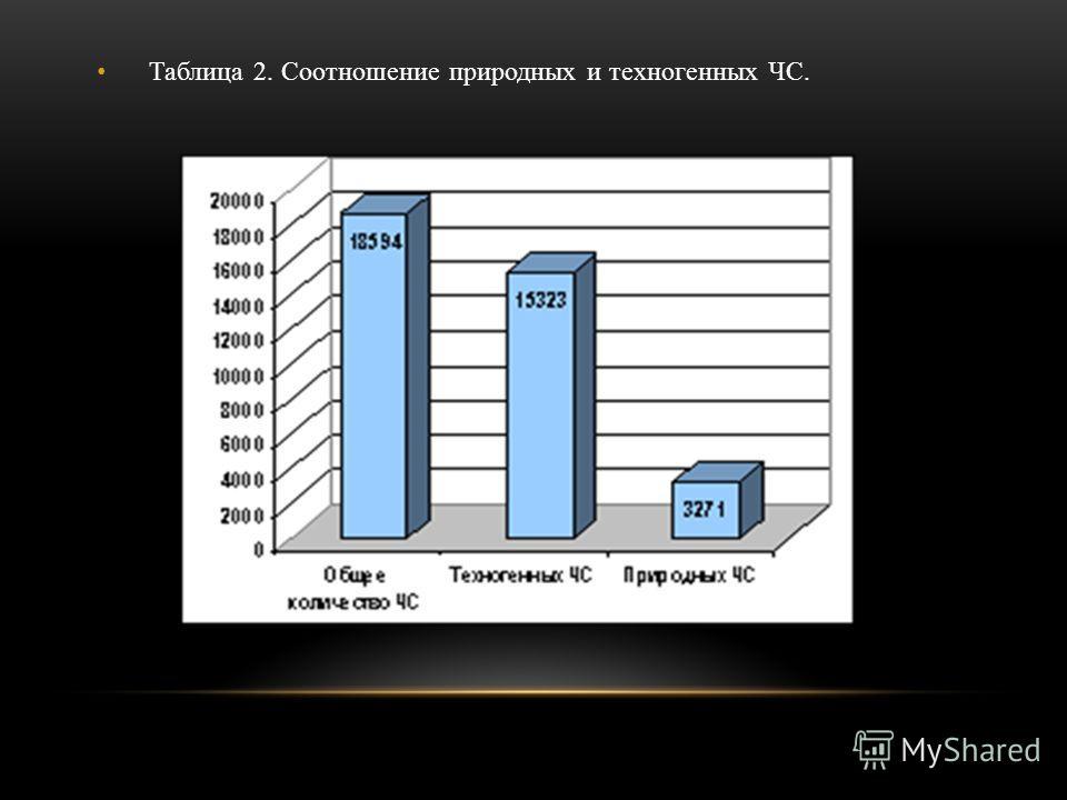 Таблица 2. Соотношение природных и техногенных ЧС.
