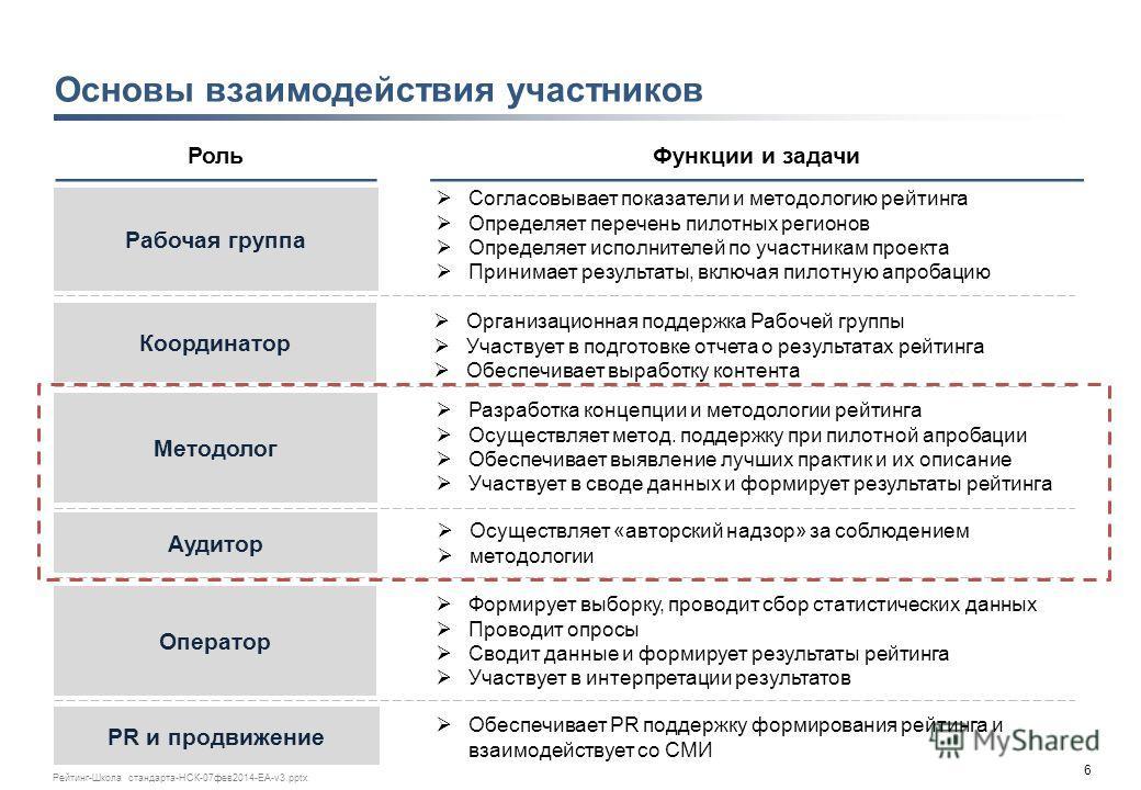 5 Рейтинг-Школа стандарта-НСК-07фев2014-ЕА-v3.pptx Содержание Цели и задачи рейтинга Участники разработки рейтинга Структура и показатели рейтинга График развертывания рейтинга