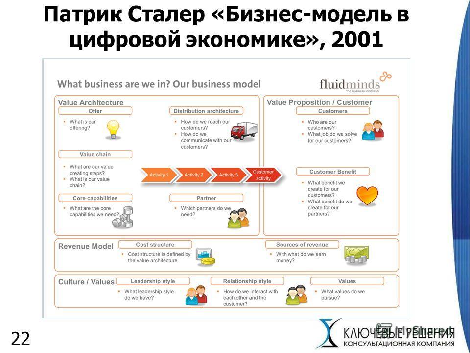 Патрик Сталер «Бизнес-модель в цифровой экономике», 2001 22