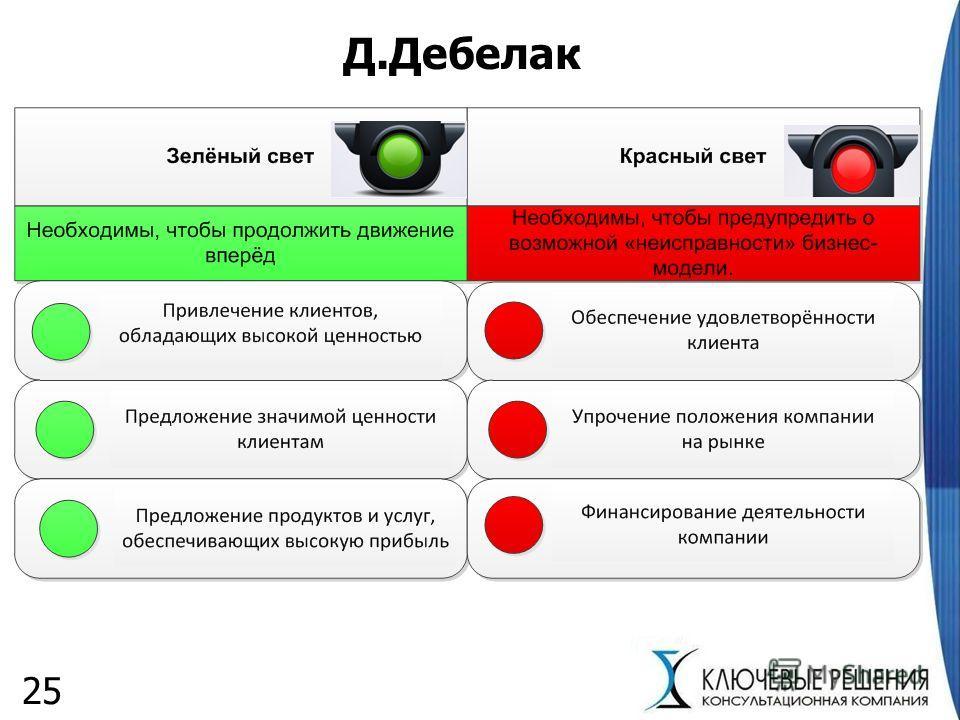 Д.Дебелак 25