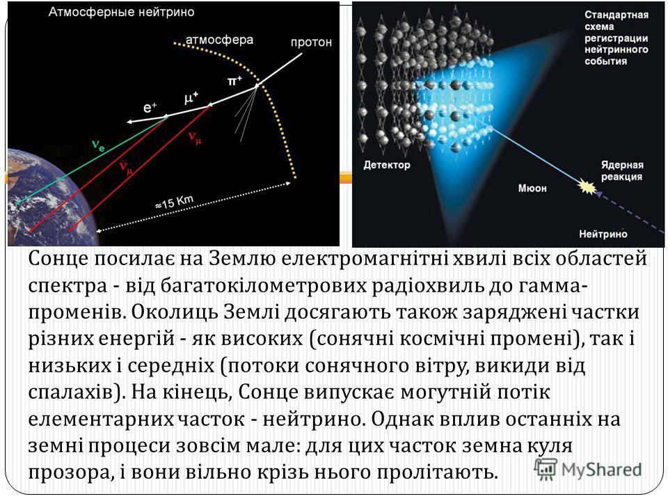 Сонце посилає на Землю електромагнітні хвилі всіх областей спектра - від багатокілометрових радіохвиль до гамма - променів. Околиць Землі досягають також заряджені частки різних енергій - як високих ( сонячні космічні промені ), так і низьких і серед