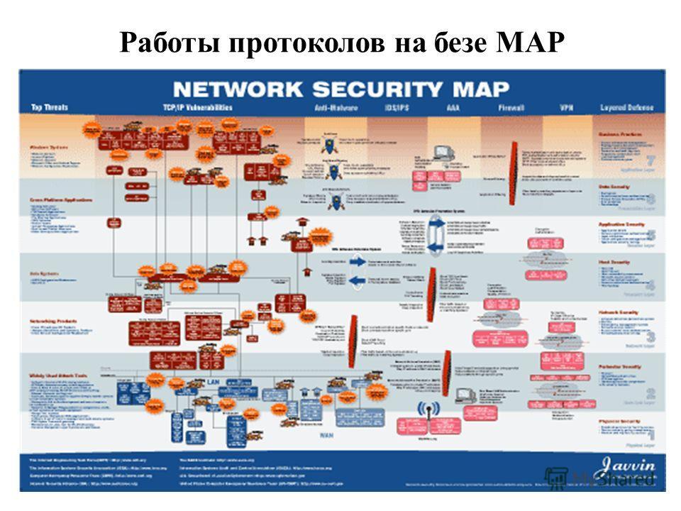 Работы протоколов на безе MAP