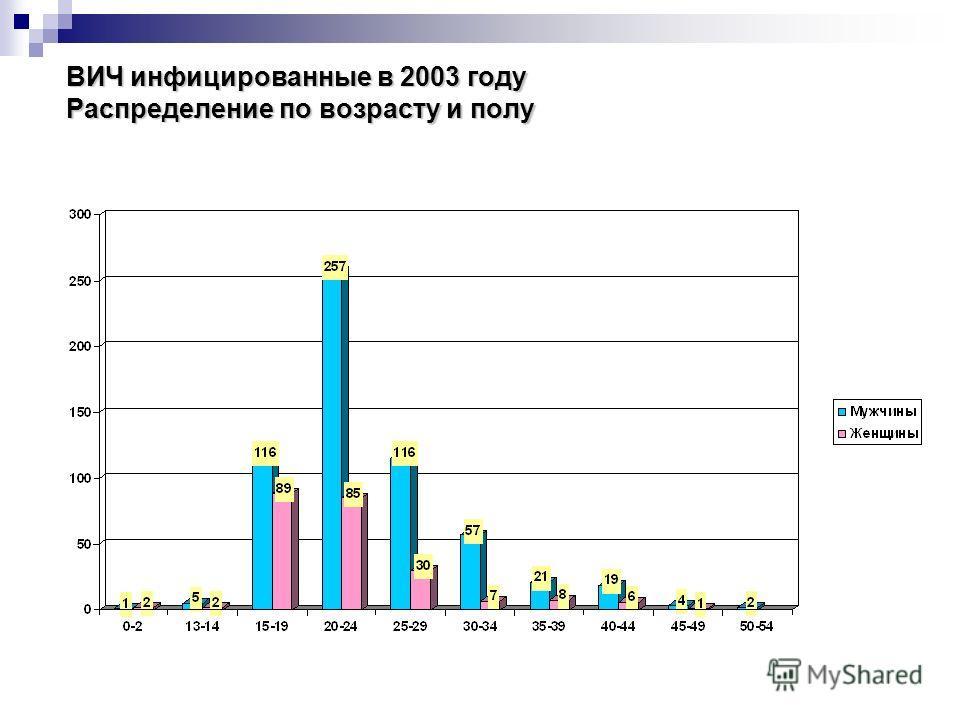 ВИЧ инфицированные в 2003 году Распределение по возрасту и полу
