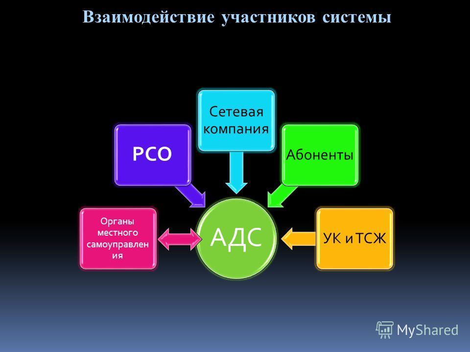 АДС Органы местного самоуправлен ия РСО Сетевая компания АбонентыУК и ТСЖ