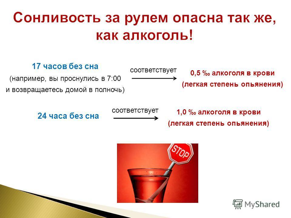 17 часов без сна (например, вы проснулись в 7:00 и возвращаетесь домой в полночь) соответствует 0,5 алкоголя в крови (легкая степень опьянения) соответствует 1,0 алкоголя в крови (легкая степень опьянения) 24 часа без сна