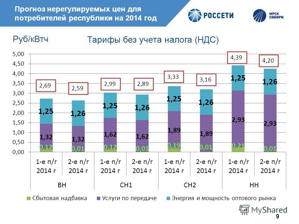 9 Прогноз нерегулируемых цен для потребителей республики на 2014 год Руб/кВтч Тарифы без учета налога (НДС)