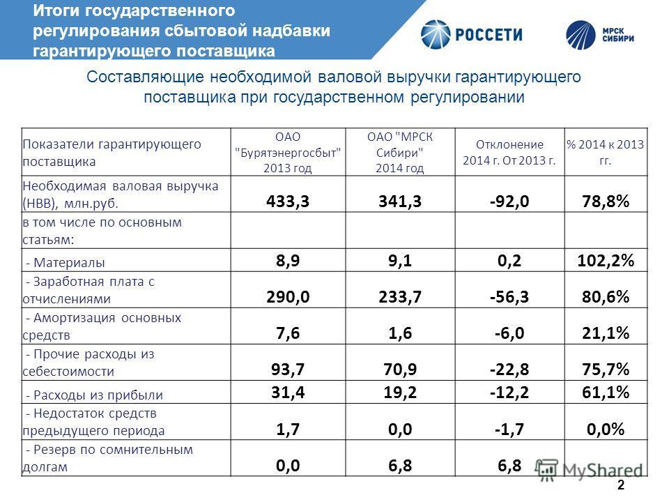 Итоги государственного регулирования сбытовой надбавки гарантирующего поставщика 2 Показатели гарантирующего поставщика ОАО