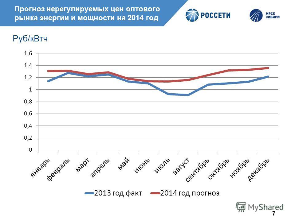 7 Прогноз нерегулируемых цен оптового рынка энергии и мощности на 2014 год Руб/кВтч