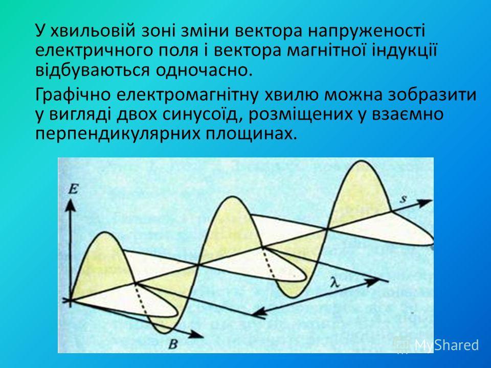 У хвильовій зоні зміни вектора напруженості електричного поля і вектора магнітної індукції відбуваються одночасно. Графічно електромагнітну хвилю можна зобразити у вигляді двох синусоїд, розміщених у взаємно перпендикулярних площинах.