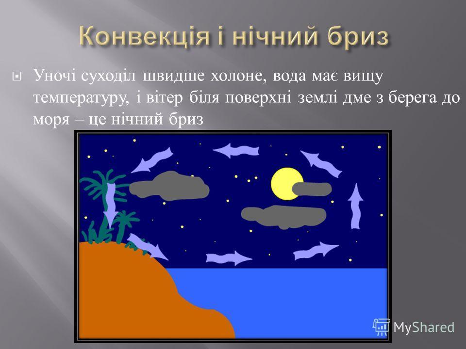 Уночі суходіл швидше холоне, вода має вищу температуру, і вітер біля поверхні землі дме з берега до моря – це нічний бриз