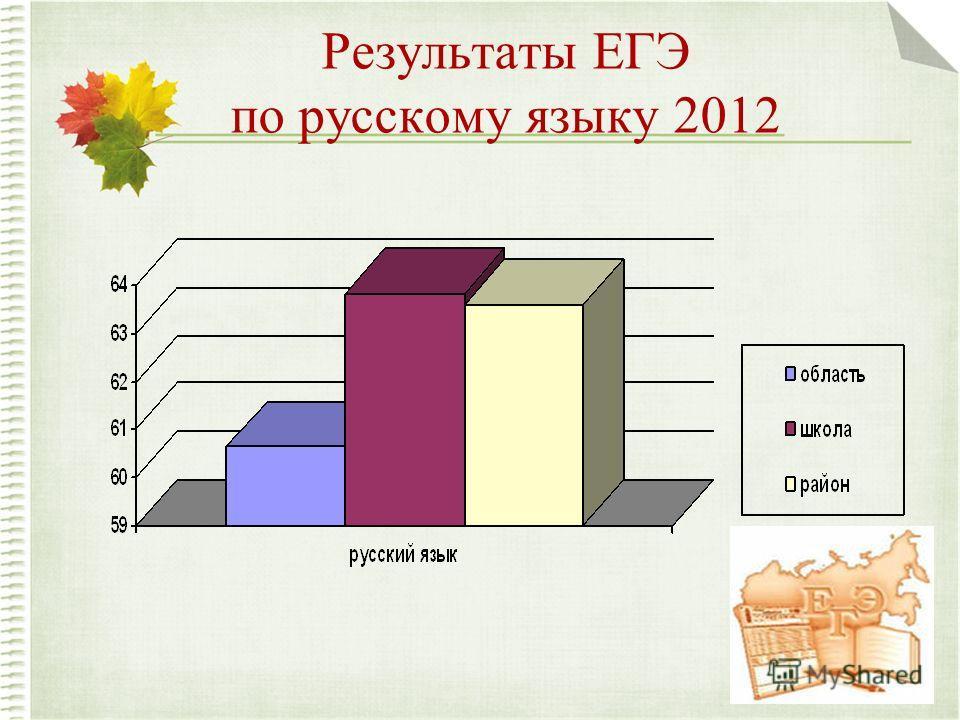 Результаты ЕГЭ по русскому языку 2012