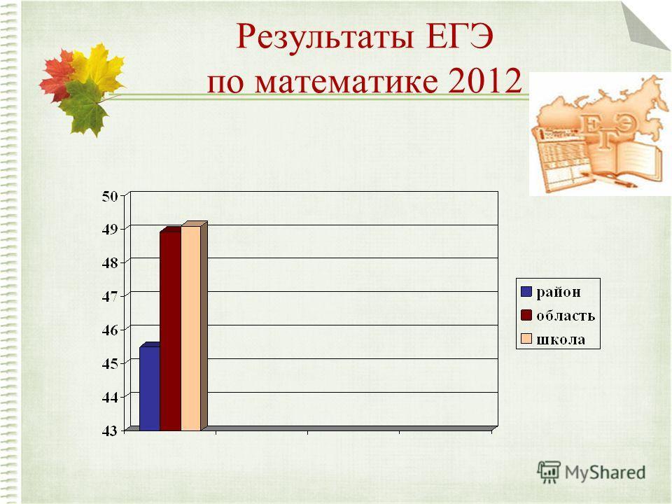 Результаты ЕГЭ по математике 2012