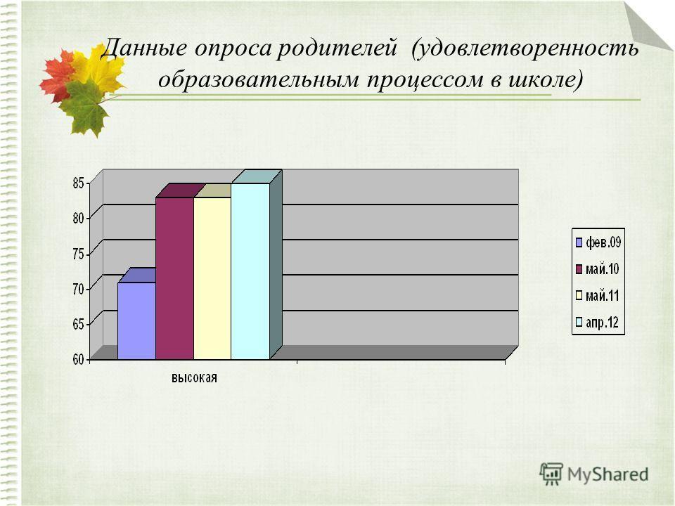 Данные опроса родителей (удовлетворенность образовательным процессом в школе)