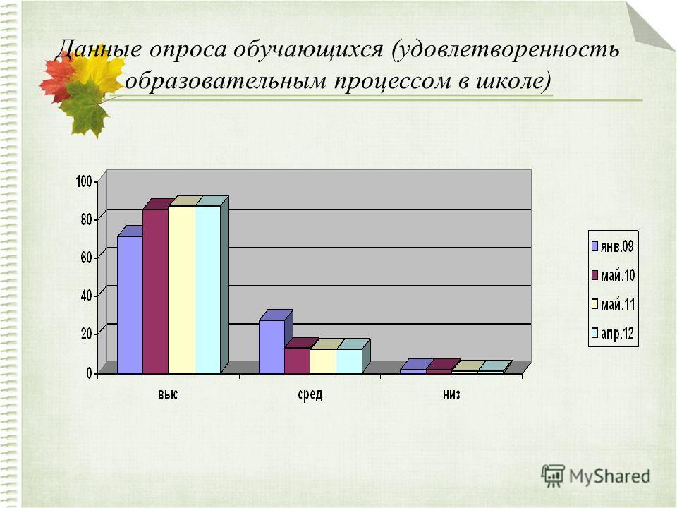 Данные опроса обучающихся (удовлетворенность образовательным процессом в школе)