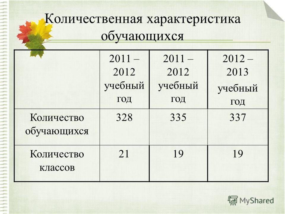 Количественная характеристика обучающихся 2011 – 2012 учебный год 2012 – 2013 учебный год Количество обучающихся 328335337 Количество классов 2119