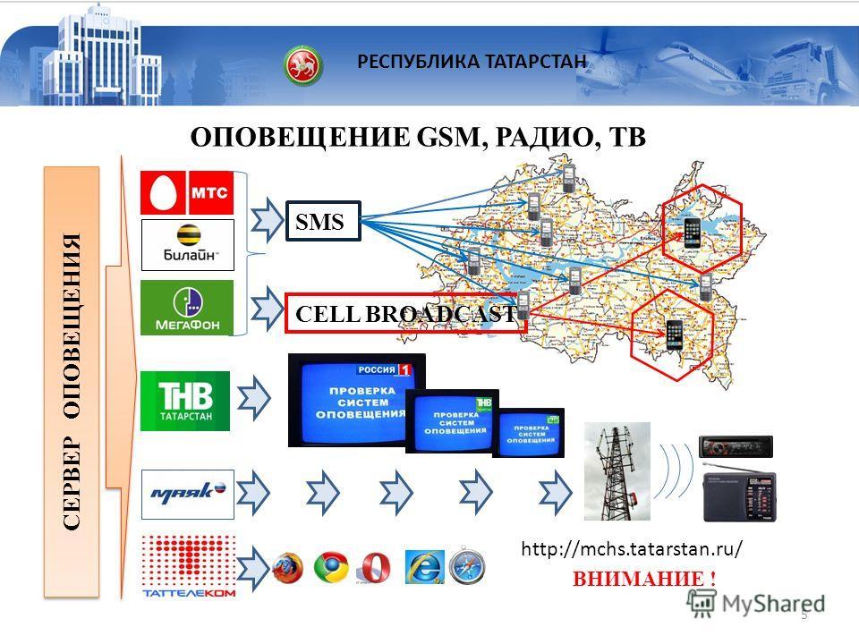 ОПОВЕЩЕНИЕ GSM, РАДИО, ТВ СЕРВЕР ОПОВЕЩЕНИЯ CELL BROADCAST SMS ВНИМАНИЕ ! http://mchs.tatarstan.ru/ 5 РЕСПУБЛИКА ТАТАРСТАН