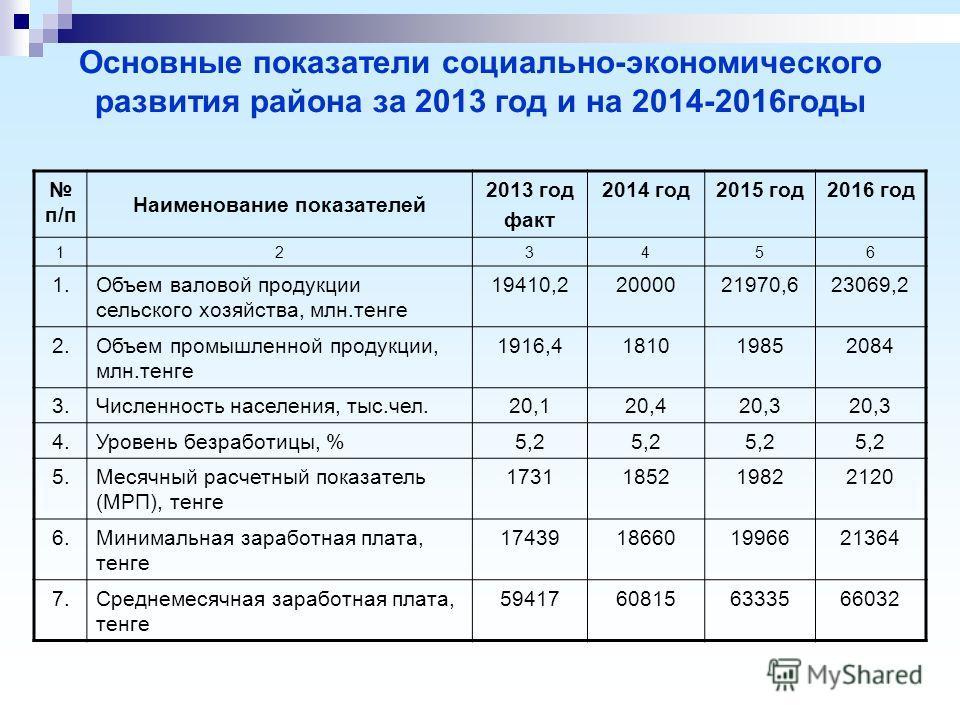 Основные показатели социально-экономического развития района за 2013 год и на 2014-2016годы п/п Наименование показателей 2013 год факт 2014 год2015 год2016 год 123456 1.Объем валовой продукции сельского хозяйства, млн.тенге 19410,22000021970,623069,2