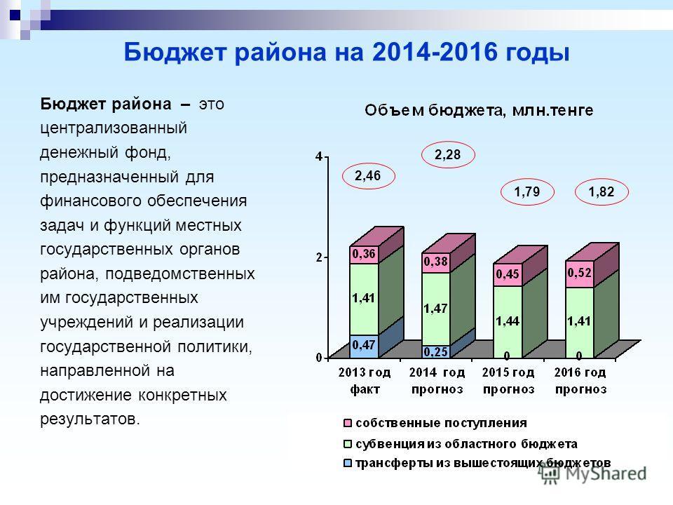 Бюджет района на 2014-2016 годы Бюджет района – это централизованный денежный фонд, предназначенный для финансового обеспечения задач и функций местных государственных органов района, подведомственных им государственных учреждений и реализации госуда