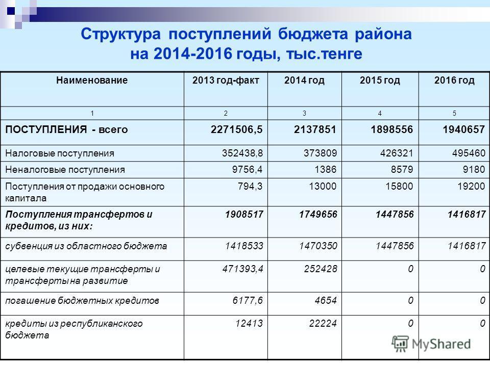 Структура поступлений бюджета района на 2014-2016 годы, тыс.тенге Наименование2013 год-факт2014 год2015 год2016 год 12345 ПОСТУПЛЕНИЯ - всего2271506,5213785118985561940657 Налоговые поступления352438,8373809426321495460 Неналоговые поступления9756,41