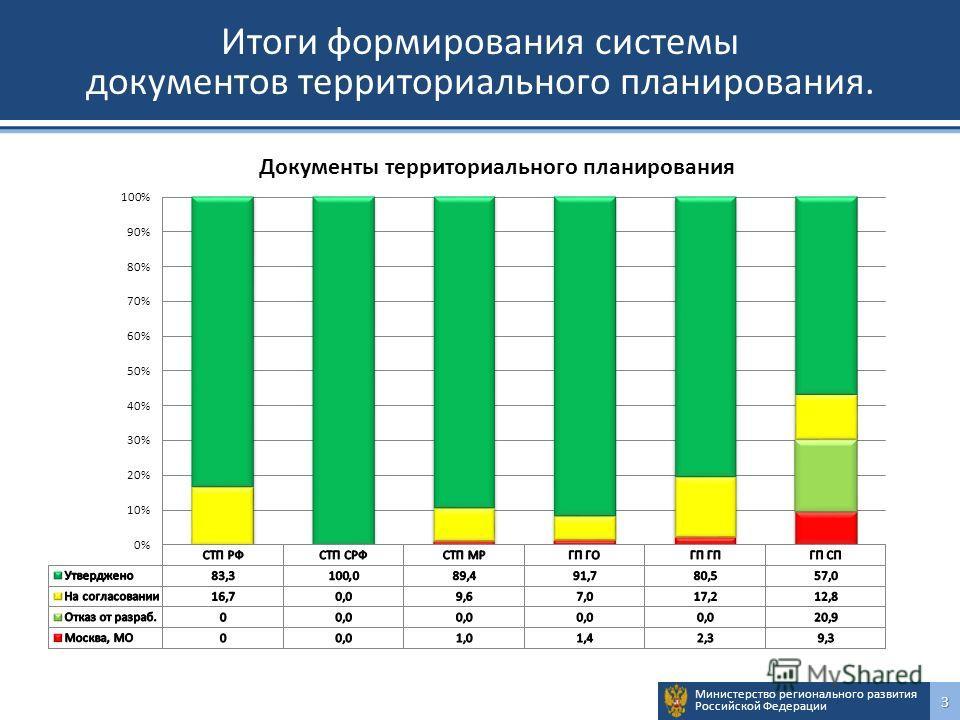 Министерство регионального развития Российской Федерации3 Итоги формирования системы документов территориального планирования.