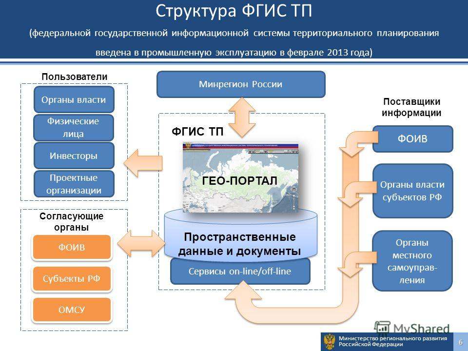 Министерство регионального развития Российской Федерации6 Структура ФГИС ТП (федеральной государственной информационной системы территориального планирования введена в промышленную эксплуатацию в феврале 2013 года) Сервисы on-line/off-line ФОИВ Орган