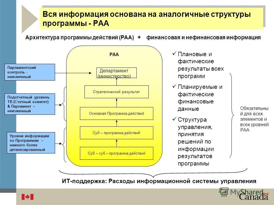 Архитектура программы действий (PAA) + финансовая и нефинансовая информация Плановые и фактические результаты всех программ Планируемые и фактические финансовые данные Структура управления, принятия решений по информации результатов программы Обязате