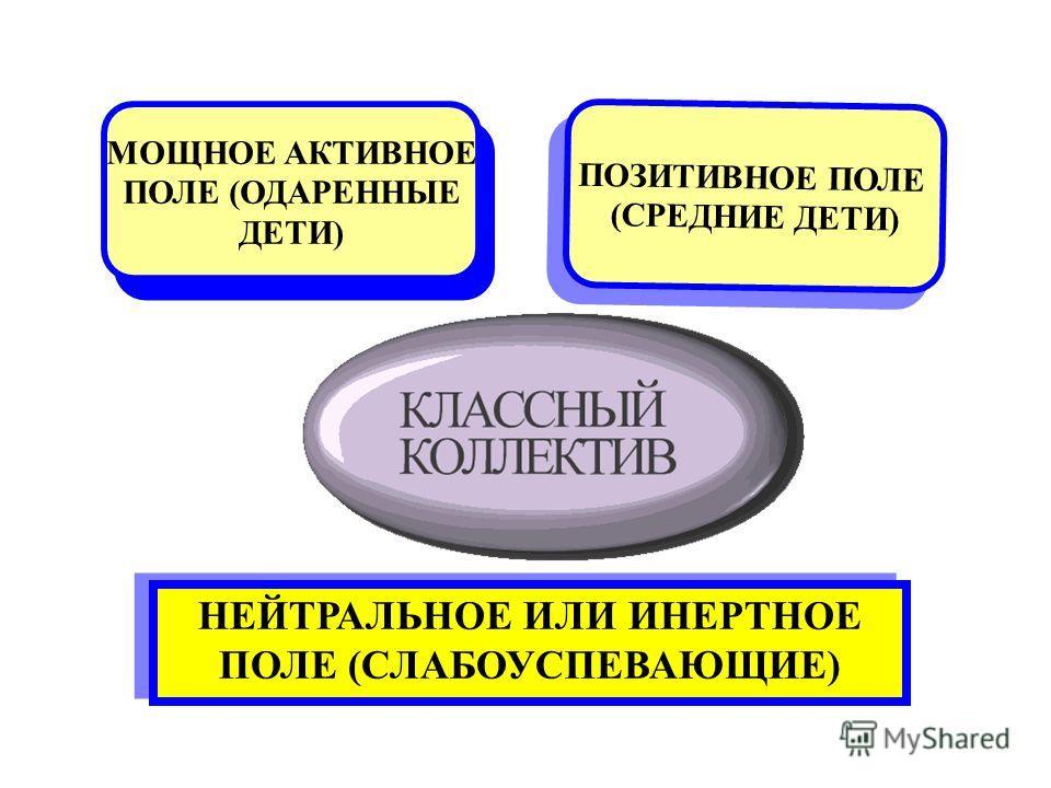 МОЩНОЕ АКТИВНОЕ ПОЛЕ (ОДАРЕННЫЕ ДЕТИ) МОЩНОЕ АКТИВНОЕ ПОЛЕ (ОДАРЕННЫЕ ДЕТИ) ПОЗИТИВНОЕ ПОЛЕ (СРЕДНИЕ ДЕТИ) ПОЗИТИВНОЕ ПОЛЕ (СРЕДНИЕ ДЕТИ) НЕЙТРАЛЬНОЕ ИЛИ ИНЕРТНОЕ ПОЛЕ (СЛАБОУСПЕВАЮЩИЕ)