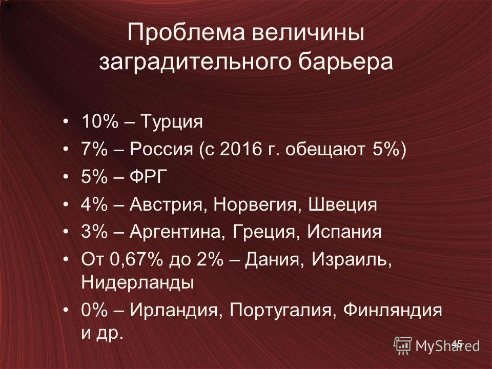 Проблема величины заградительного барьера 10% – Турция 7% – Россия (с 2016 г. обещают 5%) 5% – ФРГ 4% – Австрия, Норвегия, Швеция 3% – Аргентина, Греция, Испания От 0,67% до 2% – Дания, Израиль, Нидерланды 0% – Ирландия, Португалия, Финляндия и др. 4