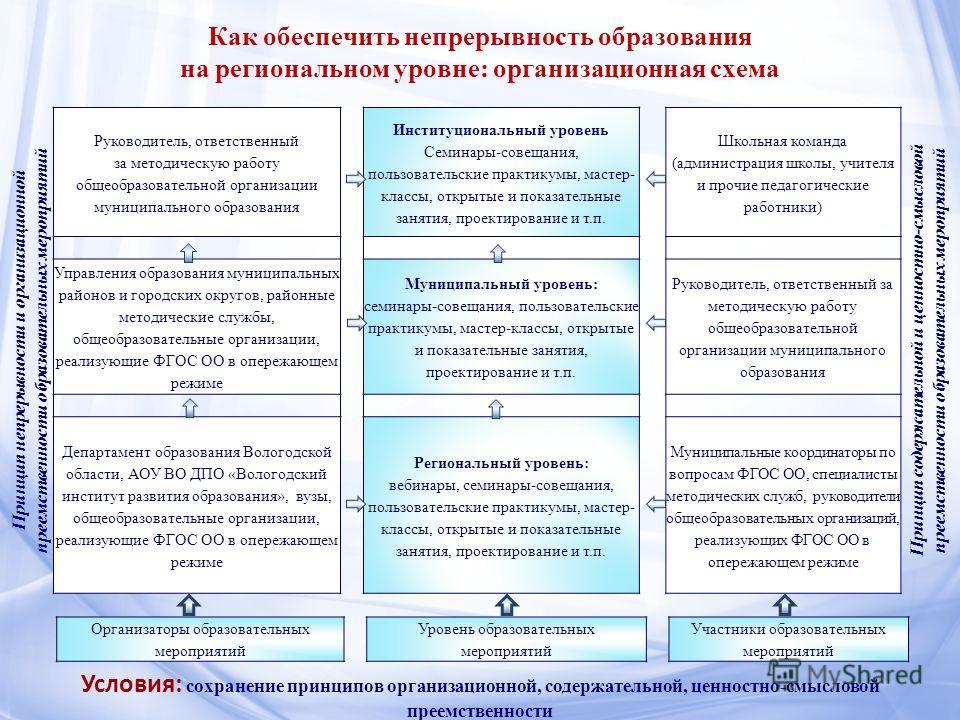 Как обеспечить непрерывность образования на региональном уровне: организационная схема Принцип непрерывности и организационной преемственности образовательных мероприятий Руководитель, ответственный за методическую работу общеобразовательной организа