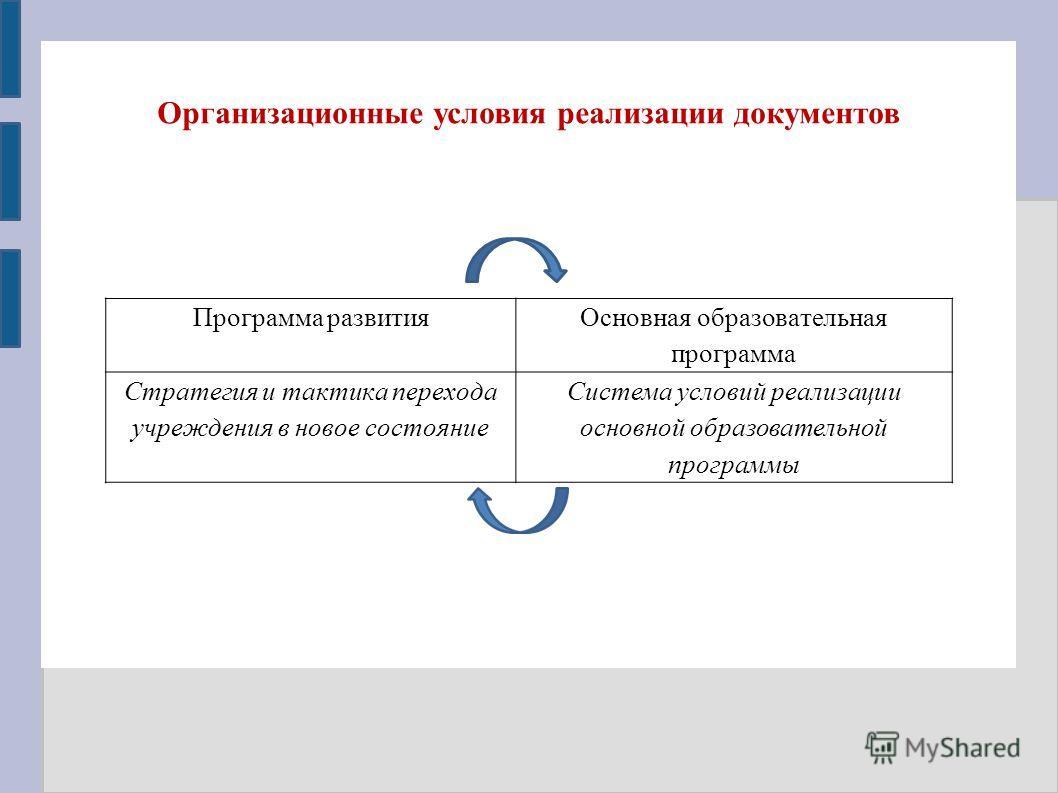 Организационные условия реализации документов Программа развития Основная образовательная программа Стратегия и тактика перехода учреждения в новое состояние Система условий реализации основной образовательной программы