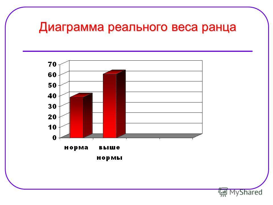 Диаграмма реального веса ранца